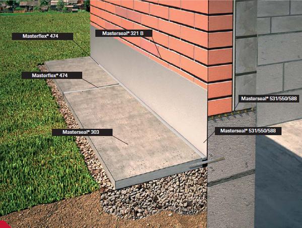 Чем обработать бетонную отмостку 2
