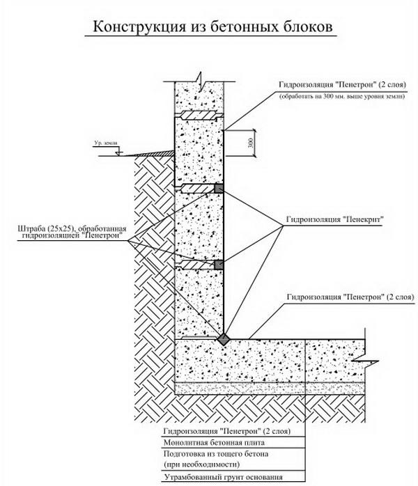 Гидроизоляция фундамента из ФБС 2
