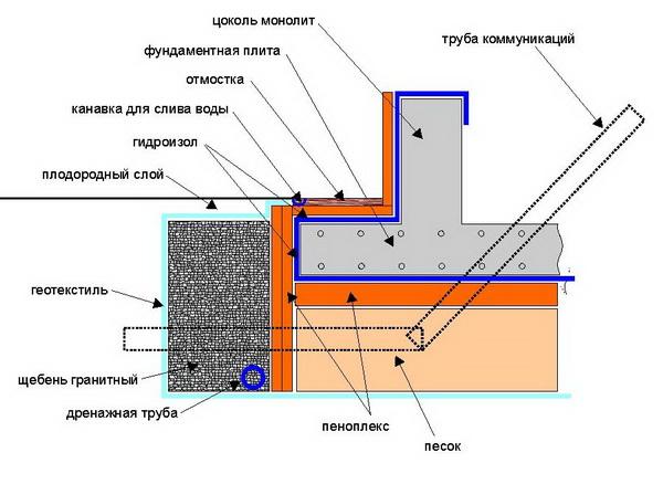 Гидроизоляция фундаментной плиты 4
