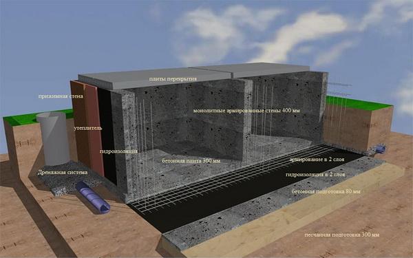 Материалы для гидроизоляции фундамента 2