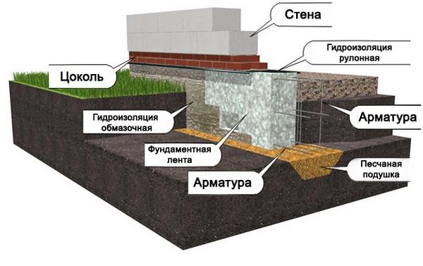 Фундамент на глинистой почве 3