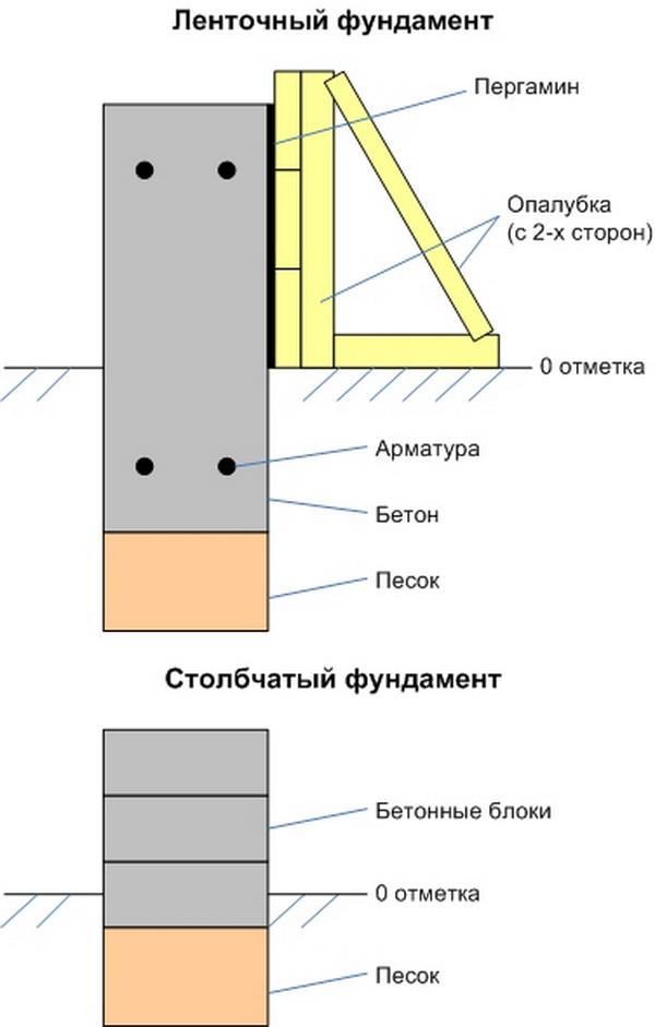 Собираем легкий фундамент из фундаментных блоков 20х20х40 3