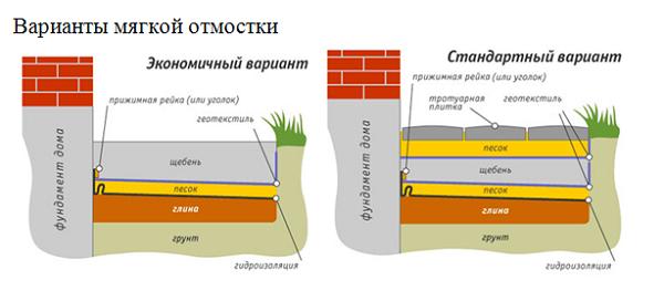 Примеры стоимости отмостки с материалами и без 3