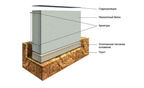 Как правильно сделать ленточный фундамент под дом - смотрим СНиП 4