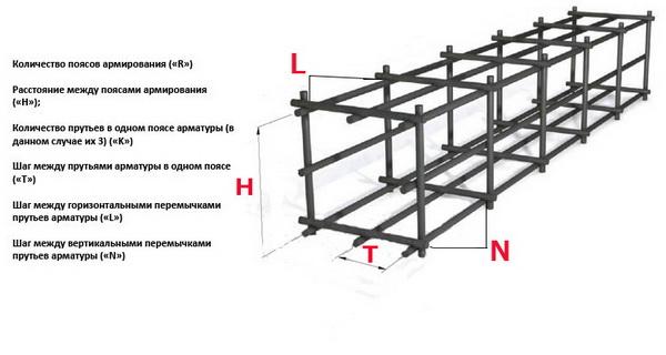 Расчет арматуры на фундамент по калькулятору 4