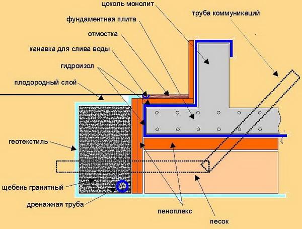 Как рассчитать фундамент под дом – какую использовать программу для расчета фундамента 5
