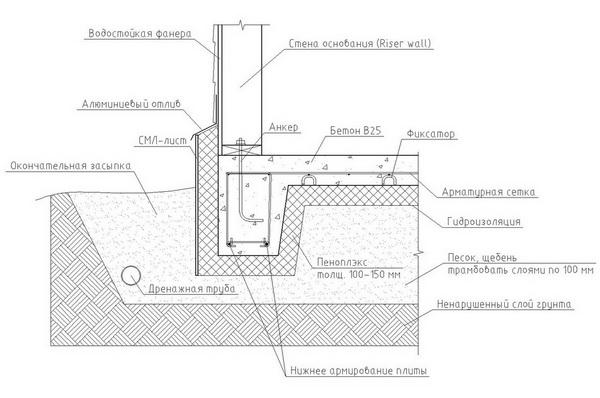 Расчет фундаментной плиты, армирование и устройство плитного фундамента дома 3