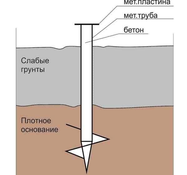 Какой фундамент под дом из газобетона лучше использовать? 3