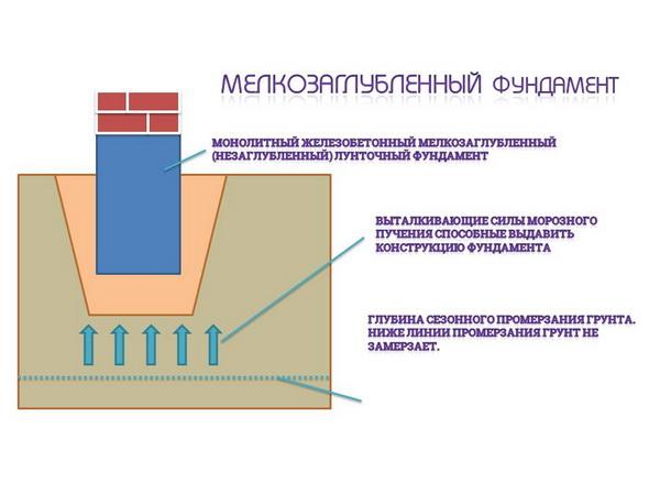 Какой фундамент под дом из газобетона лучше использовать? 4