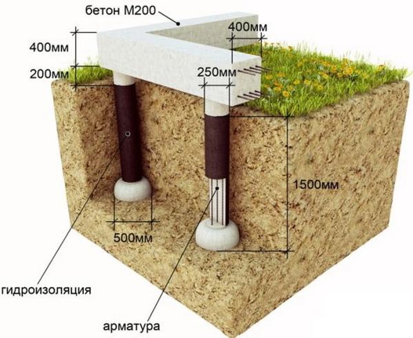 Делаем буронабивной фундамент с ростверком для дома 3
