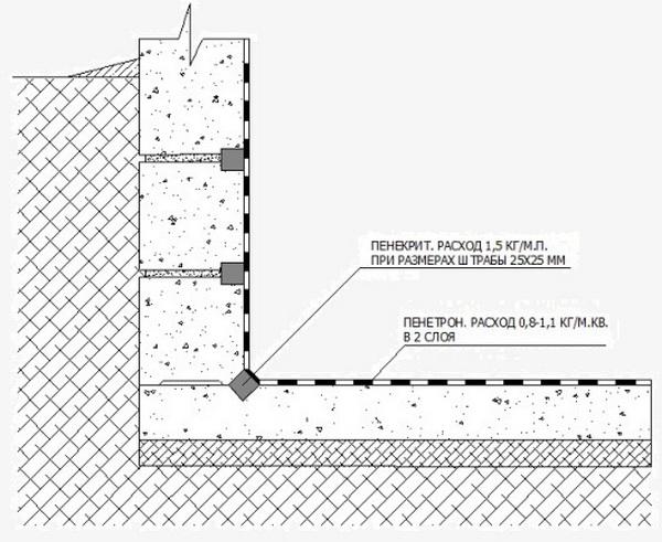 Гидроизоляция фундамента из ФБС 3