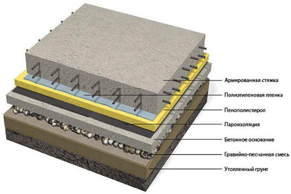Гидроизоляция фундаментной плиты 3