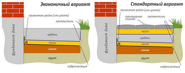 Гидроизоляция отмостки