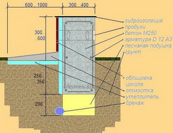 Фундамент на глинистой почве 4