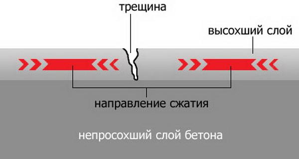 Каким должен быть бетон с ЖБК для отмостки 4