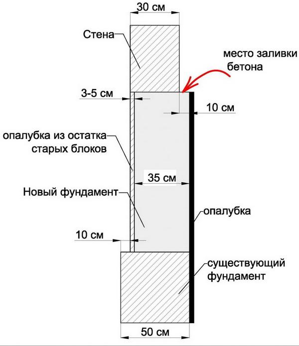 Каким должен быть бетон с ЖБК для отмостки 5
