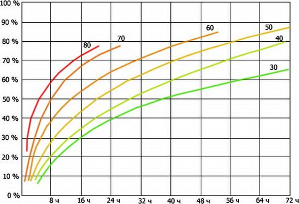 Как быстро бетон набирает прочность после заливки 4