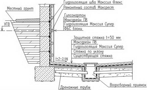 Монтаж фундаментных блоков - делаем подвал из ФБС 3