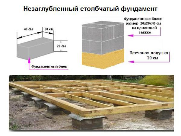 Столбчатый фундамент из блоков Фундамент для Дома
