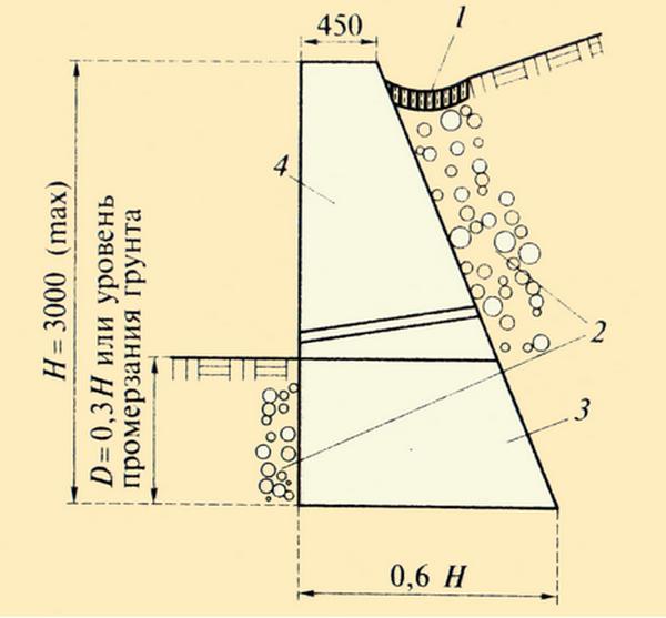 Использование б/у фундаментных блоков для возведения подпорной стенки 2