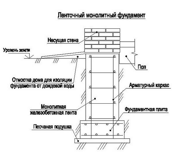 Фундамент ленточный монолитный армированный 4