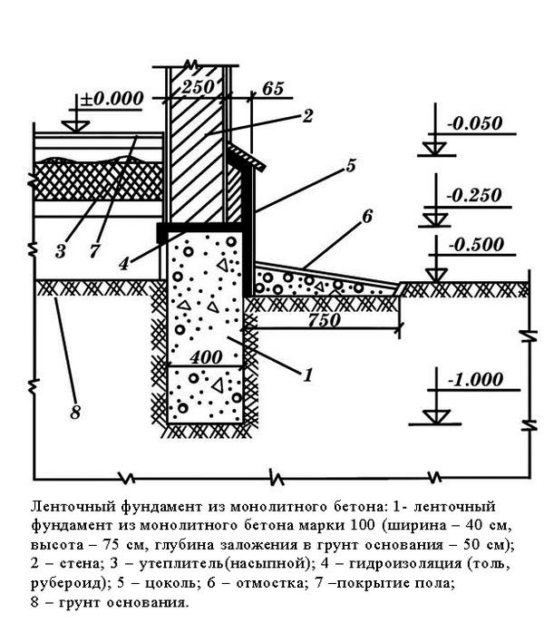 Фундамент ленточный монолитный