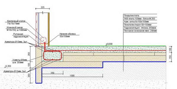 Правильный фундамент «шведская плита» - технология армирования и заливки 3