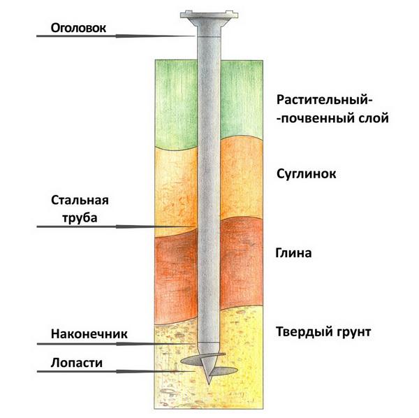 Свайный фундамент - смотрим плюсы и минусы 3