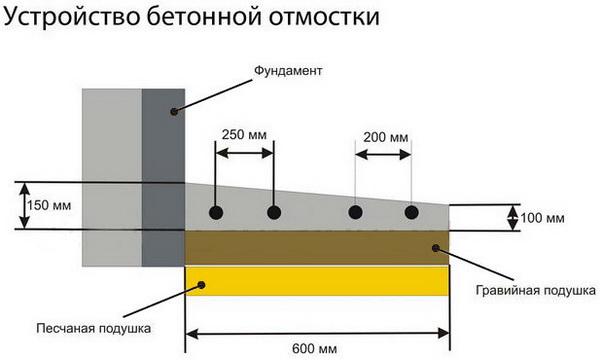 Устройство отмостки вокруг дома из бетона − оптимальные параметры бетонной отмостки 4