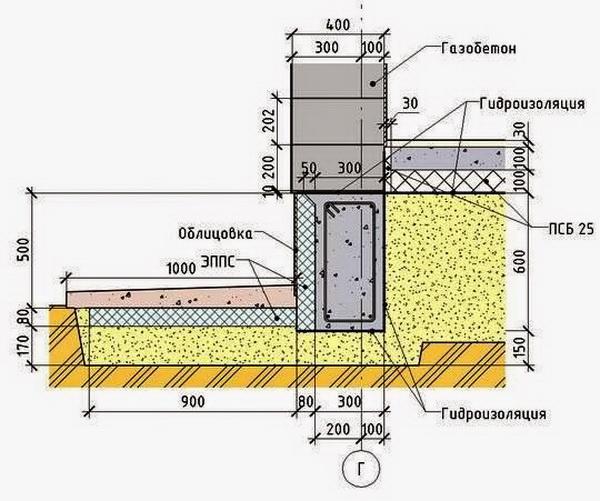 Какой фундамент под дом из газобетона лучше использовать? 2