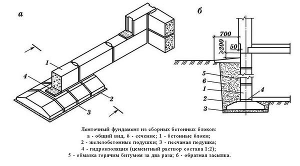 Какой фундамент под дом из газобетона лучше использовать? 5