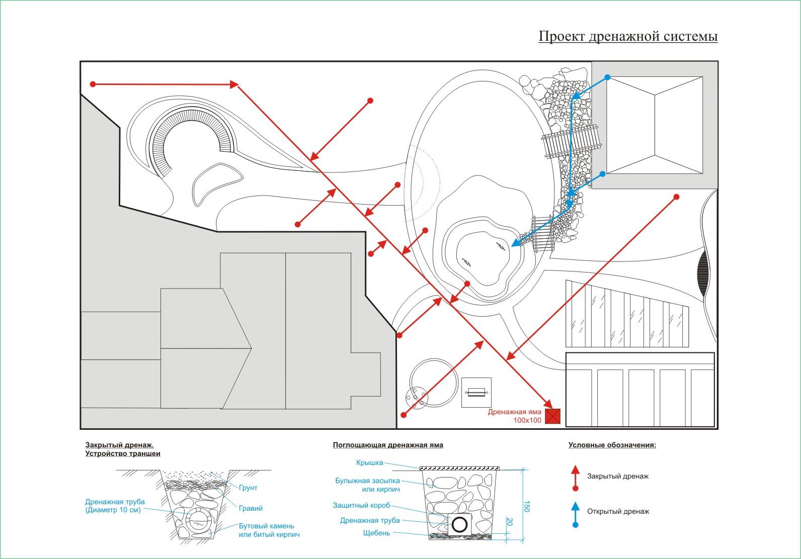 Схемы дренажа участка