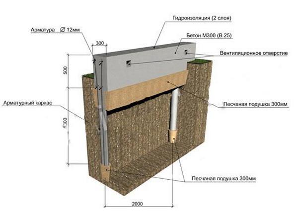 Как сделать столбчатый фундамент своими руками для каркасного дома 3